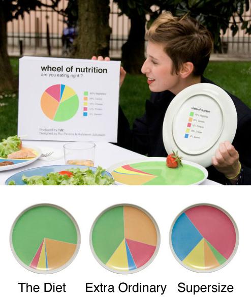 Wheel of Nutrition เหมือนมีนักโภชนาการมาเอง 2 - color