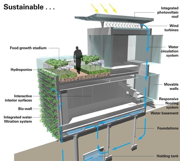 The Future Living House..บ้านในปี2050 จะเปลี่ยนไปอย่างไร 2 - eco-design