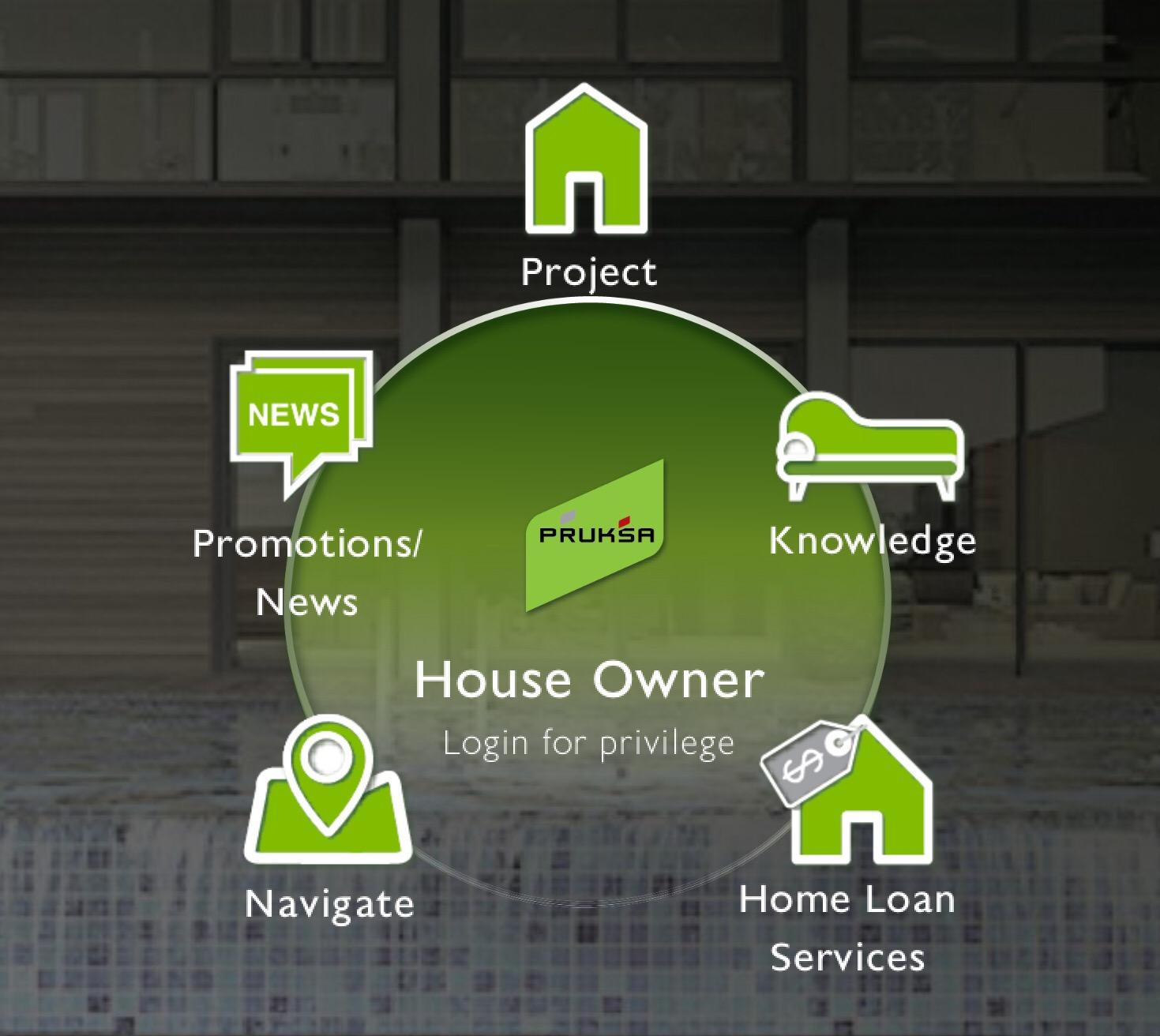 ทุกเรื่องบ้าน สะดวกสบายเพียงปลายนิ้วสัมผัสจาก Pruksa Family App 13 - house