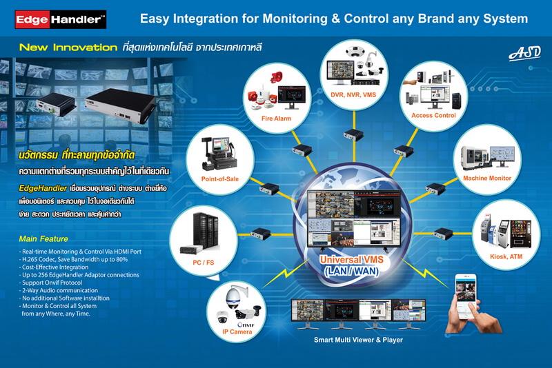 Universal VMS ตัวแรกของเอเชีย ที่เชื่อมต่อทุกระบบทุกอุปกรณ์เข้าด้วยกัน 13 -