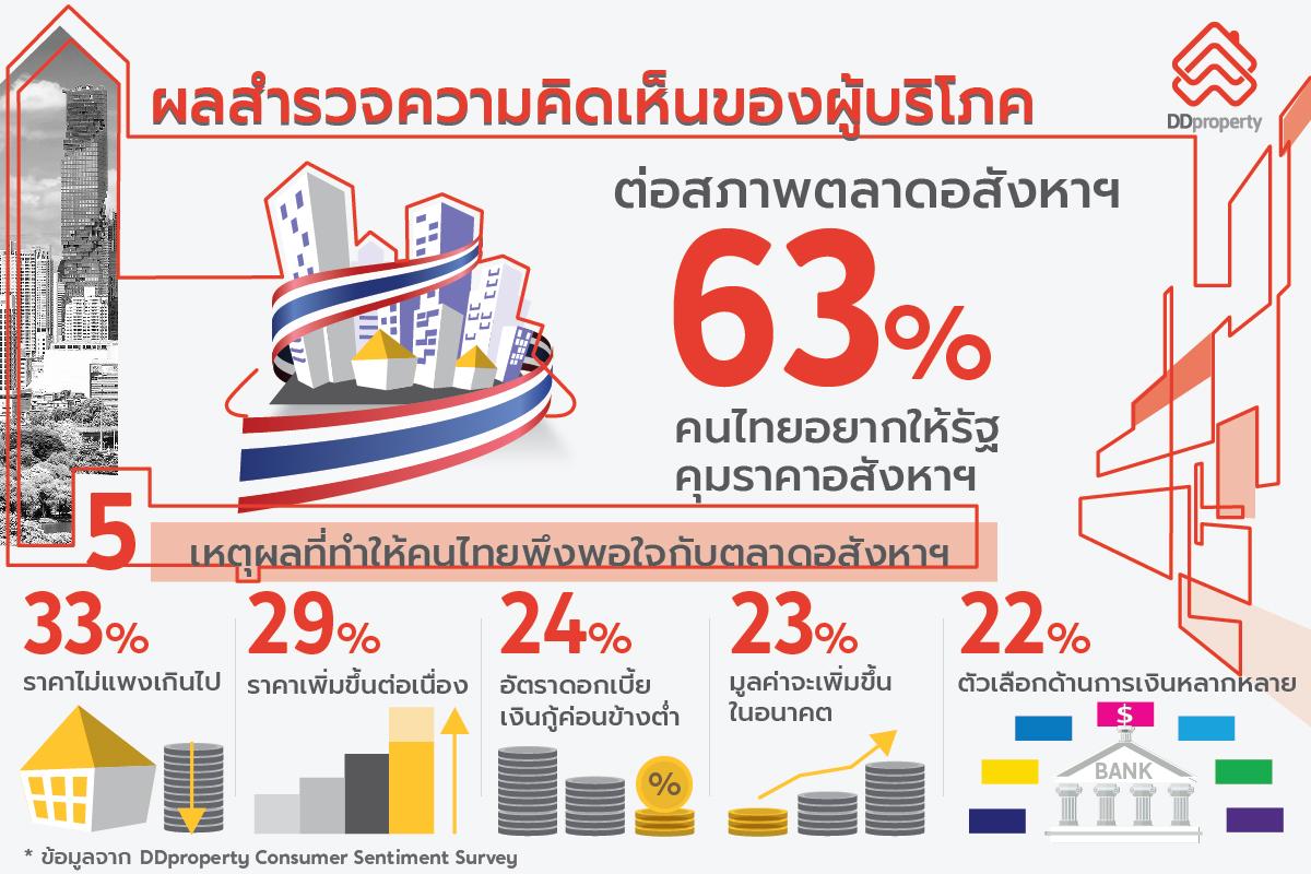 DDproperty เผยคนไทยยังมองบวกตลาดที่อยู่อาศัย หวังภาครัฐออกนโยบายตรงใจเอื้อคนอยากมีบ้าน พร้อมกระตุ้นตลาดให้โตต่อเนื่อง 13 -